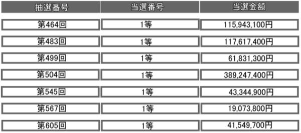 ロト6エスケープ・1等当選実績.PNG